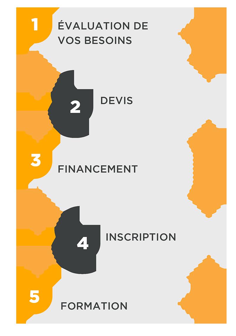 Centre de formation et organisme certificateur formation en 5 etapes